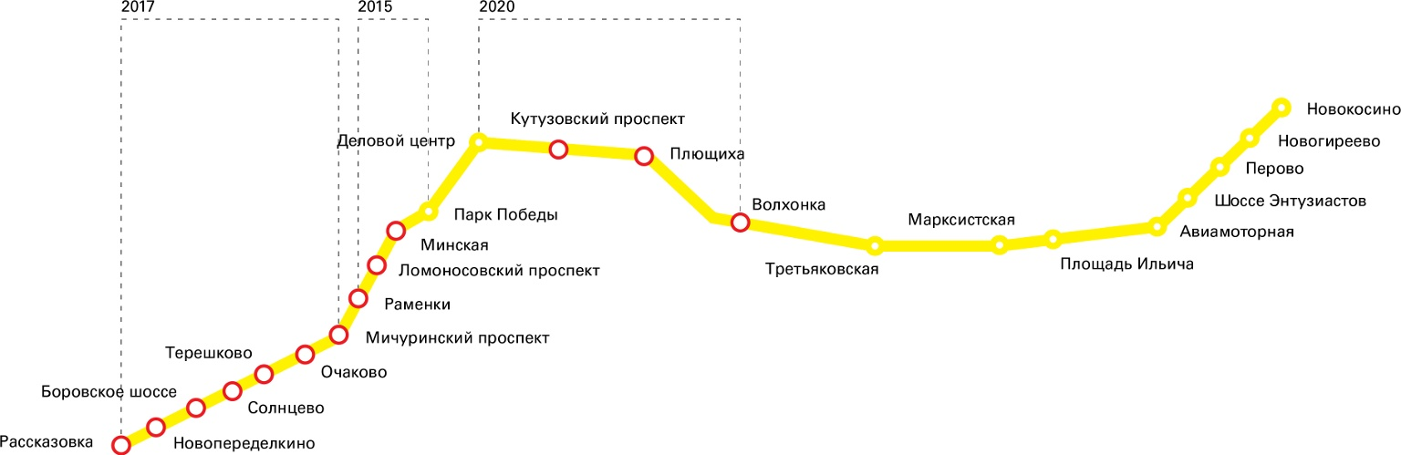 линией московского метро.