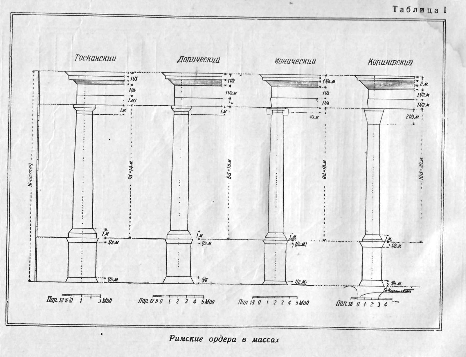 Теория классических архитектурных форм михайловский скачать pdf