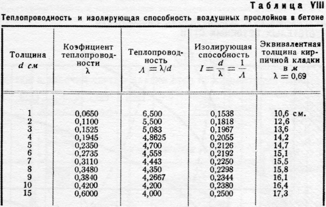 коэффициент сопротивления паропроницаемости µ ракушника документы