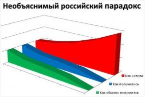 «Офисный попкорн»: графическая визуализация мемов